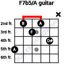 F7b5/A for guitar on frets 5, 2, 3, 2, 4, x