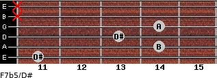 F7b5/D# for guitar on frets 11, 14, 13, 14, x, x