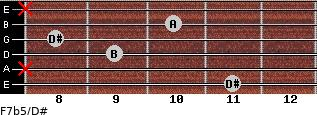 F7b5/D# for guitar on frets 11, x, 9, 8, 10, x