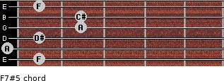 F7#5 for guitar on frets 1, 0, 1, 2, 2, 1