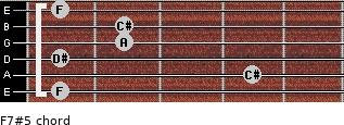 F7#5 for guitar on frets 1, 4, 1, 2, 2, 1