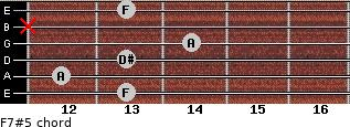 F7#5 for guitar on frets 13, 12, 13, 14, x, 13