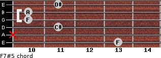 F7#5 for guitar on frets 13, x, 11, 10, 10, 11