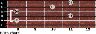 F7#5 for guitar on frets x, 8, 11, 8, 10, 11