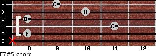 F7#5 for guitar on frets x, 8, 11, 8, 10, 9