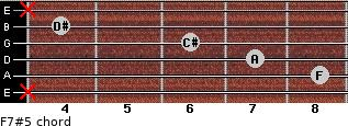F7#5 for guitar on frets x, 8, 7, 6, 4, x