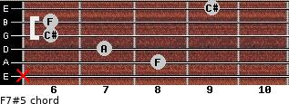 F7#5 for guitar on frets x, 8, 7, 6, 6, 9
