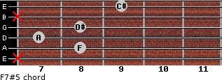 F7#5 for guitar on frets x, 8, 7, 8, x, 9