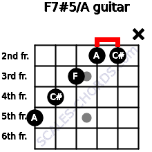 F7#5/A for guitar on frets 5, 4, 3, 2, 2, x