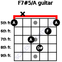 F7#5/A for guitar on frets 5, x, 7, 8, 6, 5