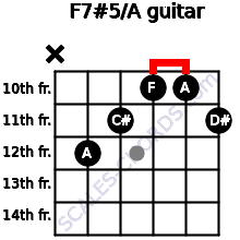 F7#5/A for guitar on frets x, 12, 11, 10, 10, 11