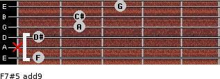 F7#5(add9) for guitar on frets 1, x, 1, 2, 2, 3