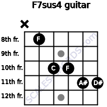 F7sus4 for guitar on frets x, 8, 10, 10, 11, 11