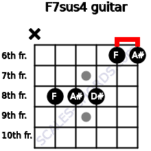 F7sus4 for guitar on frets x, 8, 8, 8, 6, 6
