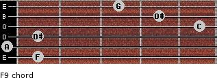 F9 for guitar on frets 1, 0, 1, 5, 4, 3