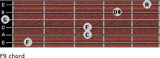 F9 for guitar on frets 1, 3, 3, 0, 4, 5