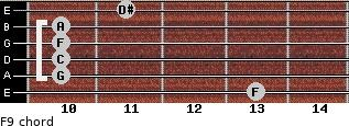 F9 for guitar on frets 13, 10, 10, 10, 10, 11