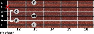 F9 for guitar on frets 13, 12, 13, 12, x, 13