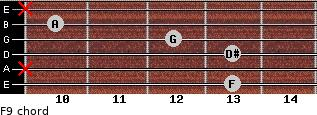 F9 for guitar on frets 13, x, 13, 12, 10, x