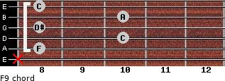 F9 for guitar on frets x, 8, 10, 8, 10, 8