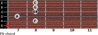 F9 for guitar on frets x, 8, 7, 8, 8, 8