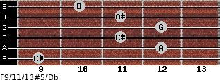 F9/11/13#5/Db for guitar on frets 9, 12, 11, 12, 11, 10