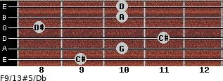 F9/13#5/Db for guitar on frets 9, 10, 11, 8, 10, 10