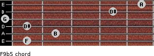F9b5 for guitar on frets 1, 2, 1, 0, 4, 5