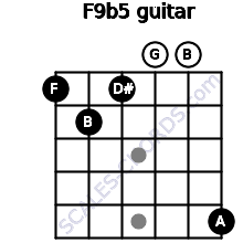 F9b5 for guitar on frets 1, 2, 1, 0, 0, 5