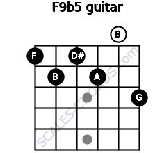 F9b5 for guitar on frets 1, 2, 1, 2, 0, 3