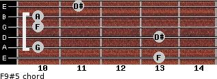 F9#5 for guitar on frets 13, 10, 13, 10, 10, 11