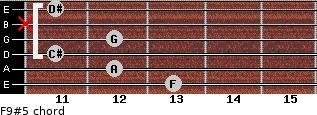 F9#5 for guitar on frets 13, 12, 11, 12, x, 11