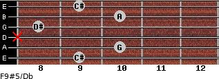 F9#5/Db for guitar on frets 9, 10, x, 8, 10, 9