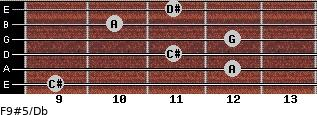 F9#5/Db for guitar on frets 9, 12, 11, 12, 10, 11