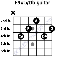 F9#5/Db for guitar on frets x, 4, 3, 2, 4, 3