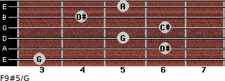 F9#5/G for guitar on frets 3, 6, 5, 6, 4, 5