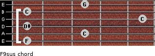 F9sus for guitar on frets 1, 3, 1, 5, 1, 3