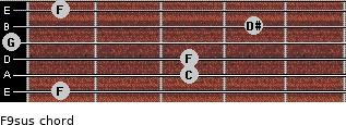 F9sus for guitar on frets 1, 3, 3, 0, 4, 1