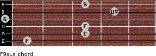 F9sus for guitar on frets 1, 3, 3, 0, 4, 3
