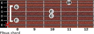 F9sus for guitar on frets x, 8, 10, 10, 8, 11