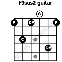 F9sus2 for guitar on frets 1, 3, 1, 0, 4, 1
