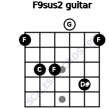 F9sus2 for guitar on frets 1, 3, 3, 0, 4, 1