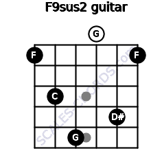 F9sus2 for guitar on frets 1, 3, 5, 0, 4, 1