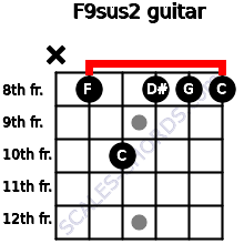 F9sus2 for guitar on frets x, 8, 10, 8, 8, 8