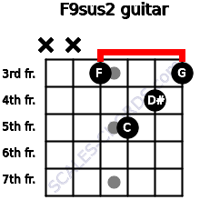 F9sus2 for guitar on frets x, x, 3, 5, 4, 3