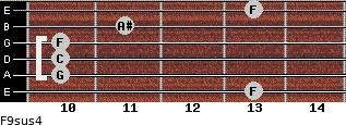 F9sus4 for guitar on frets 13, 10, 10, 10, 11, 13
