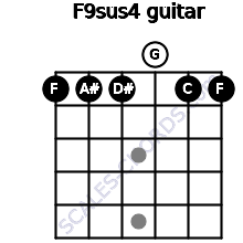 F9sus4 for guitar on frets 1, 1, 1, 0, 1, 1