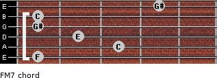 F-(M7) for guitar on frets 1, 3, 2, 1, 1, 4
