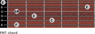 F-(M7) for guitar on frets 1, 3, 2, 1, 5, 0
