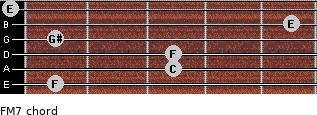 F-(M7) for guitar on frets 1, 3, 3, 1, 5, 0